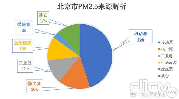 北京市PM2.5来源解析